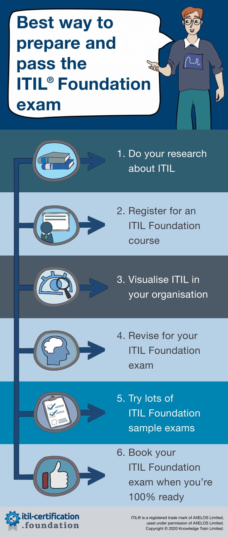 best way to prepare and pass your ITIL Foundation exam