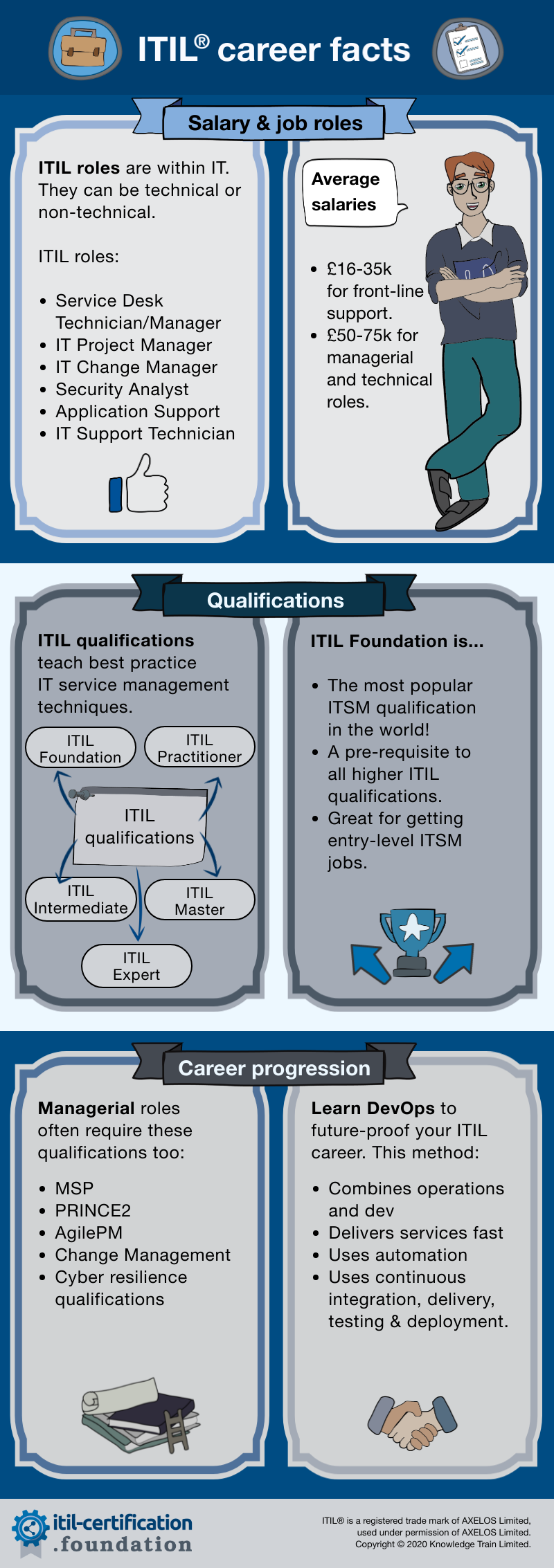 ITSM roles infographic