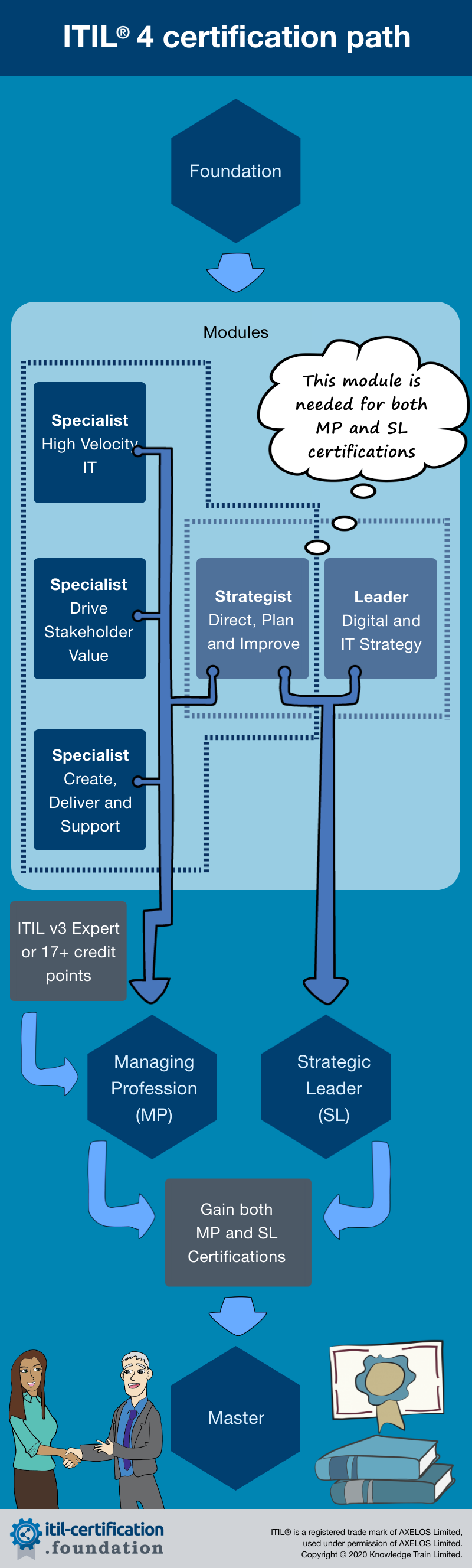 ITIL v3 certification path